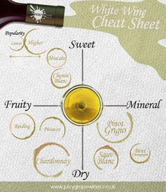 The #Cheat Sheat for Tasting White #Wine - http://www.finedininglovers.com/blog/food-drinks/tasting-white-wine
