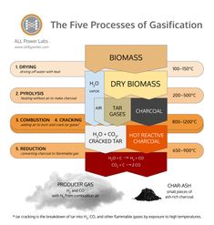 Five-Processes-of-Gasification_shorter.png (835×876)