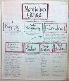nonfiction genre chart- maybe make a whole non-fiction text b.b.??
