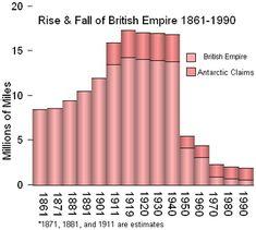 Territorial evolution of the British Empire - Wikipedia, the free encyclopedia