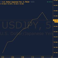 The Bank of Japan (BOJ) is scheduled to make its interest rate decision on Wednesday and hold an important press conference, during which additional steps of monetary easing could be publicized. On the contrary, the Fed, which is gathering in the same day, expected to leave interest rates in the US unchanged for now, but a move before the end of 2016 is still on the cards. Trading the JPY lower ahead of BOJ meeting could be a good idea.