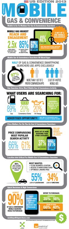 Two-Thirds of Gas & Convenience Mobile Searchers Use Mobile Exclusively and Spend Significant Time Researching. Online Marketing Consultant, Seo Consultant, Mobile Marketing, Digital Marketing, Mobile Technology, Search Engine Marketing, Mobile Application Development, Marketing Professional, Organising