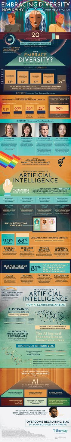 Diversity in the workplace, especially in business, has always been an area where there has been significant bias. Whether that be ethical or general-based bias, it has always existed and still plays a significant role today! Curriculum Vitae, Hiring Process, Corporate Social Responsibility, Creativity And Innovation, Tracking System, Job Posting, Financial Success, Artificial Intelligence, Machine Learning