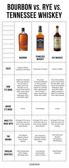 The Differences Between Bourbon, Rye, and Tennessee Whiskey [Infographic] - Trend Whiskey Drinks 2019 Scotch Whisky, Bourbon Whiskey Brands, Rye Bourbon, Cigars And Whiskey, Whiskey Drinks, Irish Whiskey, Wine And Liquor, Wine And Beer, Triple Sec