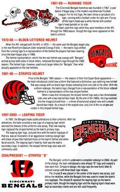 History of Cincinnati Bengals logo