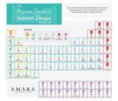 The-Periodic Table of Interior Design Elements
