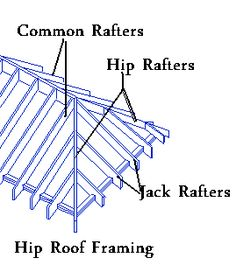 Roof Options For Home Addition Roof Slope Definitions