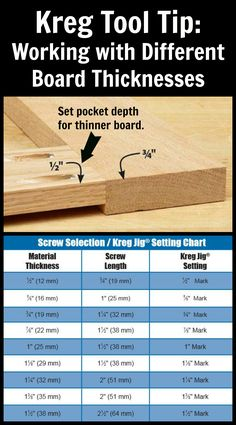 "Kreg Tool Tip: Working with Different Board Thicknesses. When joining boards of two different thicknesses edge-to-edge or end-to-edge, set your Kreg Jig® according to the thickness of the thinner board. The picture shows a ½""-thick board and ¾""-thick board that were joined with pocket holes. As you can see, the Kreg Jig® was set for ½""-thick material, the thinner board. We've also included a helpful chart that shows which Kreg Jig® setting and screw length to use based on material thickness."