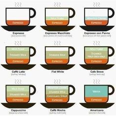 how to explain different types of coffee :-)