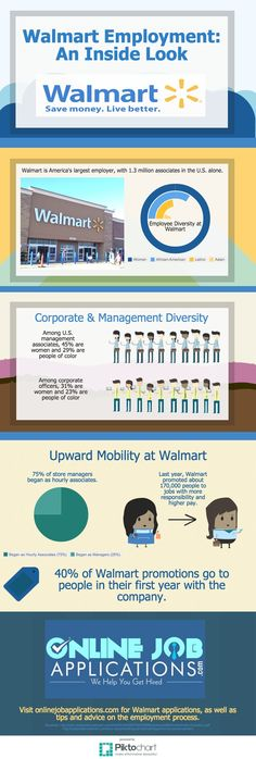 Walmart Application and Employee Demographics #walmart