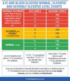 Understanding your a1c levels a1c chart hemoglobin a1c chart a1c