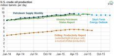 U.S. crude oil produ