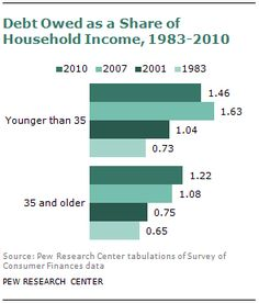 Young Adults After the Recession: Fewer Homes, Fewer Cars, Less Debt