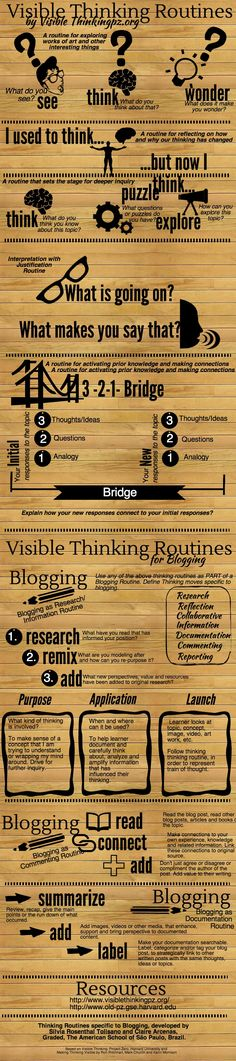 A Great Visual To Help You Integrate Visible Thinking Routines in Your Class – LisaTeachR's Classroom – technologie Visible Thinking Routines, Visual Thinking Strategies, Visible Learning, Thinking Skills, Teaching Strategies, Critical Thinking, Teaching Resources, Teaching Biology, Inquiry Based Learning