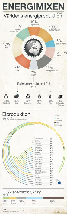 EU:s energimix i framtiden