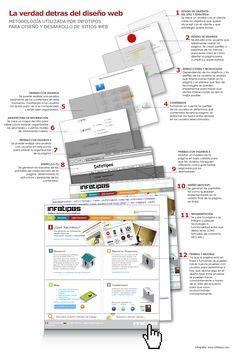 Infografía en español sobre la metodología para diseño y desarrollo de sitios Web