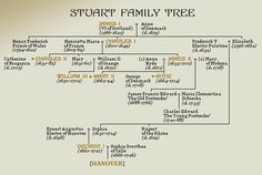 the Tudor family related to the Queen of England? British Royal Family Tree, Royal Family History, Royal Family Trees, British History, Asian History, American History, Native American, Genealogy Chart, Family Genealogy