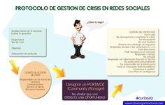 protocolo-crisis en Redes sociales