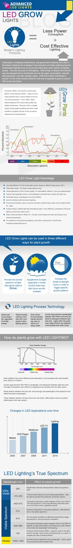 Use high efficient 1W LED as the light source, Based on 288x1W high power LED's.