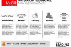 Why corporate leaders fail?