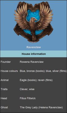 Ravenclaw House Facts