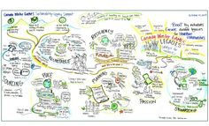 sam bradd, artist, vancouver, image, what is graphic recording, what is graphic facilitation, illustration, Canada World Games 2015,