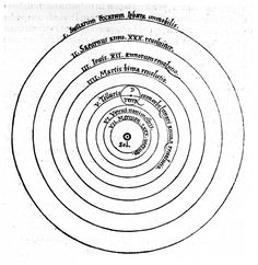 Nicolaus Copernicus, De revolutionibus orbium cœlestium (Nuremberg, 1543) This is surely the most famous book in the history of astronomy, opened at its most famous page, where in a woodcut print Copernicus boldly places 'Sol', the sun, at the centre of the cosmos.