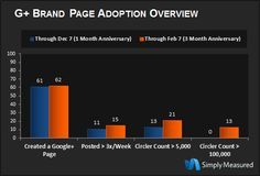 """Only 1 """"Top Brand"""" Has Created A Google+ Page In The Past Two Months, Report Says"""
