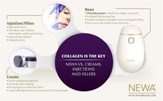Newa is the only device available that actually rebuilds the collagen in your skin.  Creams, injections and fillers may claim the same, but only the Newa is clinically proven to work.  Visit us at www.newabeauty.com