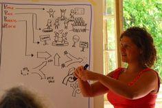 visual language: People, Place, Process, and speech
