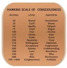 Consciousness - Which one are you?