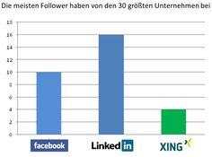 Dax 30 Follower 2012 Best Of http://linkedinsiders.wordpress.com/2012/12/02/facebook-vs-linkedin-vs-xing-deutschland-deine-follower-2012/