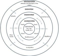 Ecological systems theory - Wikipedia, the free encyclopedia