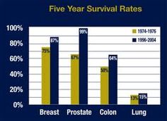 lung cancer 5 year survival rates