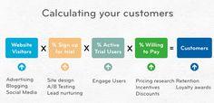 5 Killer Strategies to Increase User Engagement in Mobile Apps | Priyanka Toshniwal | Pulse | LinkedIn