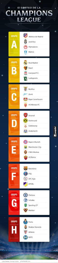 los grupos de la champions