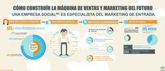 Sobre el marketing social y/o marketing de atracción (podría también ir al tablero de Social Media)
