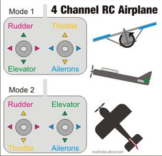 Controls On A 4 Channel RC Airplane Transmitter