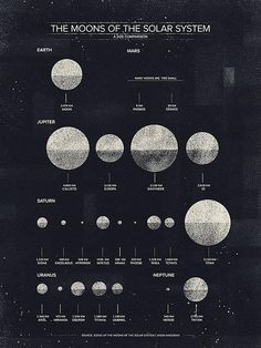 inspiracionalismos:las lunas del sistema solar - or the moons of our solar system Bubble Chart, Solar System Art, Solar System Poster, Space And Astronomy, Astronomy Quotes, Astronomy Tattoo, Astronomy Facts, Astronomy Pictures, Space Exploration