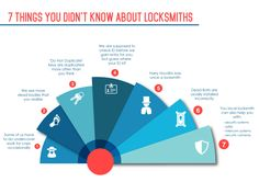 Triple A Brisbane Locksmiths are your local mobile locksmith experts operating throughout the Brisbane Metropolitan area (Northside, Southside, Eastern & Western Suburbs) making us your nearest locksmith. Call us today 1300 208 495 Mobile Locksmith, Emergency Locksmith, Brisbane, Sports And Politics, Media Marketing, Thinking Of You, Infographic, Social Media, Entertaining