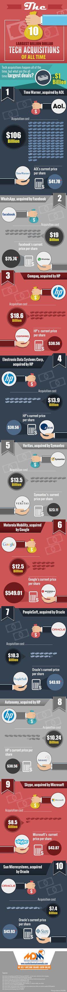 tech-uebernahmen-kauf-whatsapp-facebook-infografik