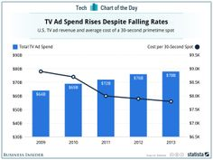 The price for a 30-second advertising spot is down $1,100 over the last 4 yrs. Yet, overall revenue for TV advertising is up. TV networks are running more ads then ever. On network TV, it's 14 minutes, 35 seconds of ads per hour of programming in 2013, versus 13 minutes, 25 seconds in 2009. On cable TV, it's 15 minutes, 38 seconds, versus 14 minutes, 27 seconds in 2009.