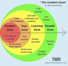Comfort zone, Fear zone, Learning zone, Growth zone – Best Quotes images in 2019 Systemisches Coaching, Life Coaching Tools, Le Management, Finding Purpose, Emotional Intelligence, Self Confidence, Critical Thinking, Self Development, Personal Development