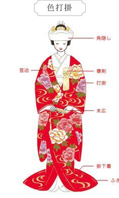 """IRO-UCHIKAKE / UCHIKAKE 打掛 kolorowe ślubne kimono panny młodej wykonane z jedwabiu lub tkaniny (ciężkie), przyozdabiane brokatem, motywem pomyślności (żuraw, sosna, itp.), zwykle grubo wyściełane, długie rękawy """"płynące"""". Najbardziej popularnym kolorem jest czerwony, ale są też czarne lub inne kolory. Ozdoby są złote i srebrne w dużym stopniu. Materiał na ramionach sięga do kostek. Uchikake jest na około 30-40 cm dłuższy niż inne kimona, aby dolnym brzegiem ciągnąć po ziemi."""