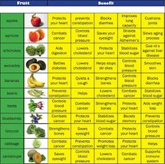 Fruit and Veggie benefits Chart for my smoothies