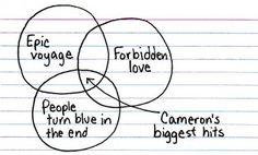 The three-track mind of James Cameron