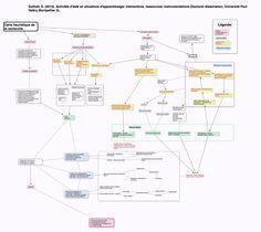 Ma thèse en …une carte heuristique                                                                                                                                                                                 Plus