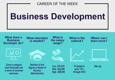 Career Exploration. Business.