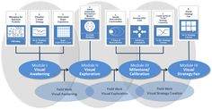 Blue Ocean Strategy roadmap on value innovation to create uncontested market space and make the competition irrelevant