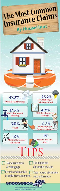 Home insurance is crucial our inforgraphic shows you the most common home insur - Household Insurance - See how your household insurance affect your mortgage. - Home insurance is crucial our inforgraphic shows you the most common home insurance claims. Insurance Humor, Buy Health Insurance, Insurance Marketing, Insurance Agency, Home Insurance, Personal Insurance, Insurance Broker, Group Insurance, Household Insurance
